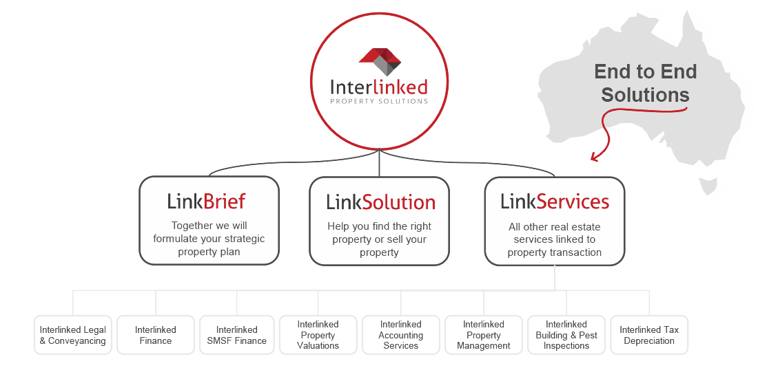 Interlinked Property Solutions - Services Breakdown